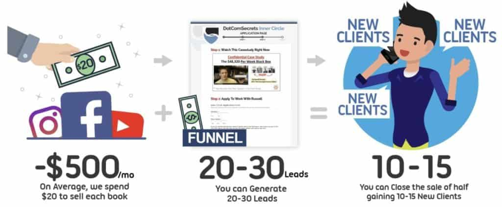 ClickFunnels for Clients Infographic