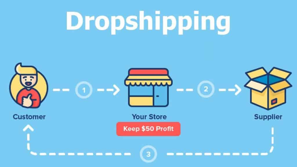 ClickFunnels Dropshipping