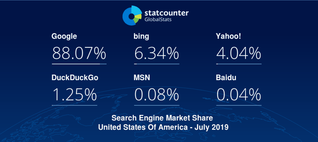 Search Engine Statistics July 2019