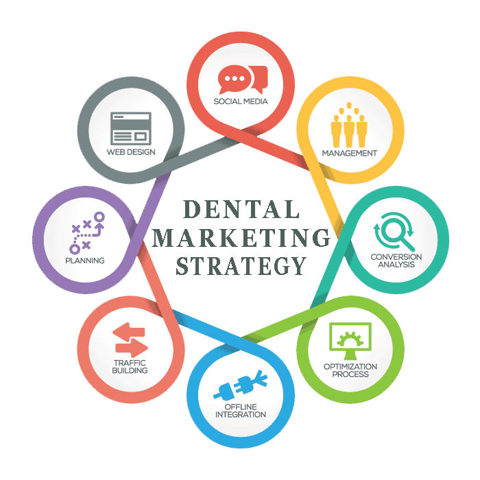 Dentist Marketing Funnel Strategies