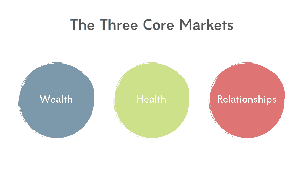 Three Core Niches