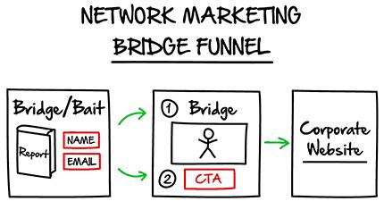 MLM Sales Funnel Idea
