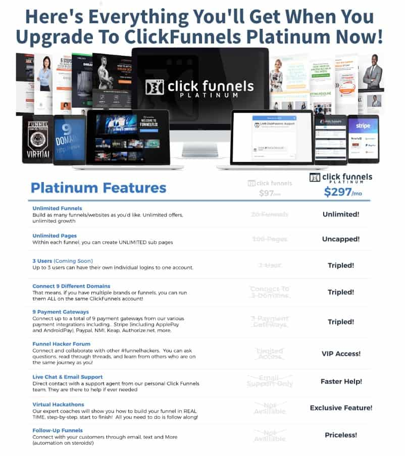 ClickFunnels Platinum Features
