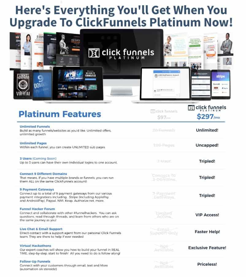 ClickFunnels Platinum Features