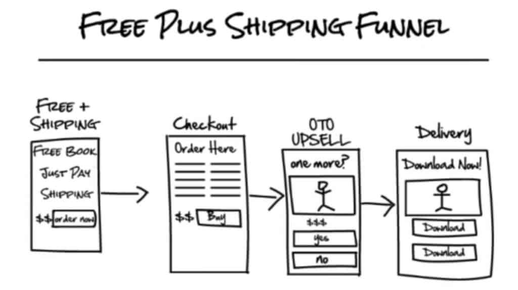 Free Plus Shipping Funnel Overview